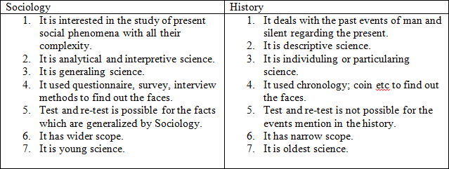 relationship of psychology and other sciences
